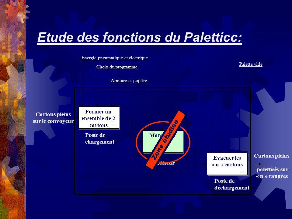 Etude des fonctions du Paletticc: Cartons pleins sur le convoyeur Cartons pleins palettisés sur « n » rangées Former un ensemble de 2 cartons Manipule
