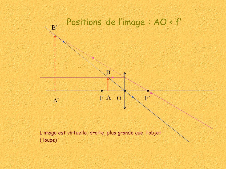 A B Limage est virtuelle, droite, plus grande que lobjet ( loupe) Positions de limage : AO < f FFO B A