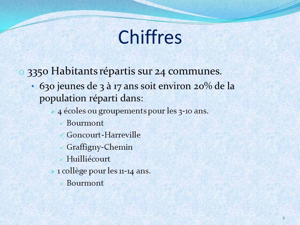 2 o 3350 Habitants répartis sur 24 communes.
