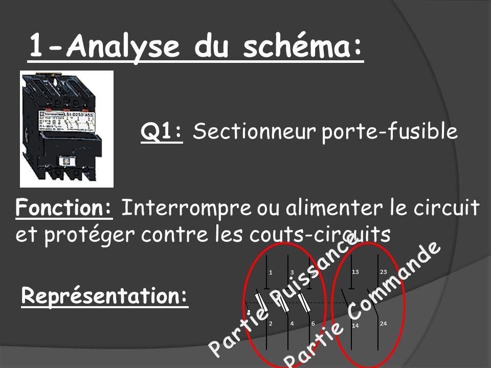 Q1: Sectionneur porte-fusible Fonction: Interrompre ou alimenter le circuit et protéger contre les couts-circuits 13 14 1 2 3 4 5 6 23 24 Représentati
