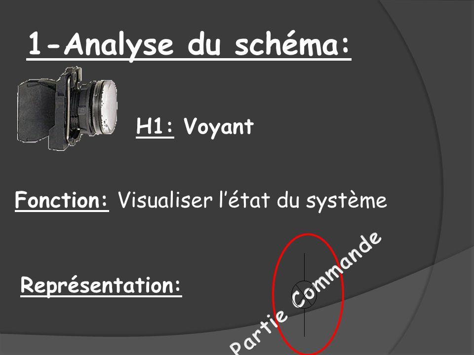 1-Analyse du schéma: H1: Voyant Fonction: Visualiser létat du système Représentation: