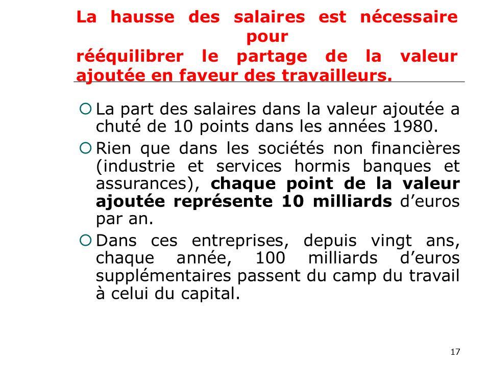 17 La hausse des salaires est nécessaire pour rééquilibrer le partage de la valeur ajoutée en faveur des travailleurs.