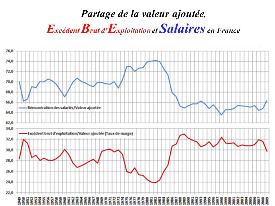 Partage de la valeur ajoutée, E xcédent B rut d E xploitation et Salaires en France