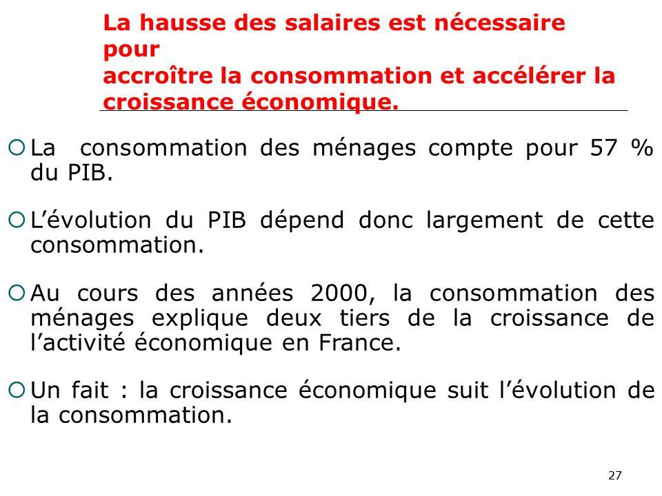 27 La hausse des salaires est nécessaire pour accroître la consommation et accélérer la croissance économique.