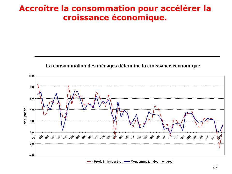 28 Accroître la consommation pour accélérer la croissance économique.