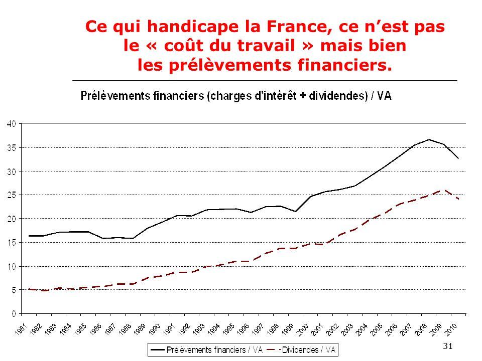 31 Ce qui handicape la France, ce nest pas le « coût du travail » mais bien les prélèvements financiers.