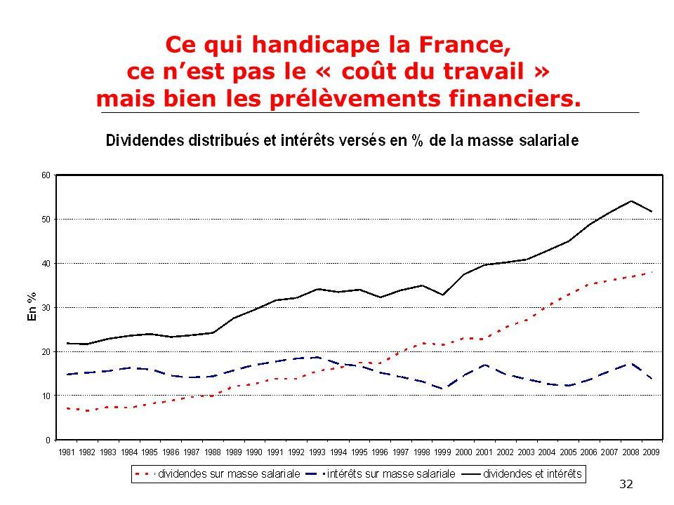 32 Ce qui handicape la France, ce nest pas le « coût du travail » mais bien les prélèvements financiers.
