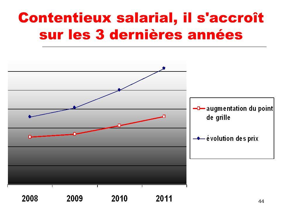44 Contentieux salarial, il s accroît sur les 3 dernières années