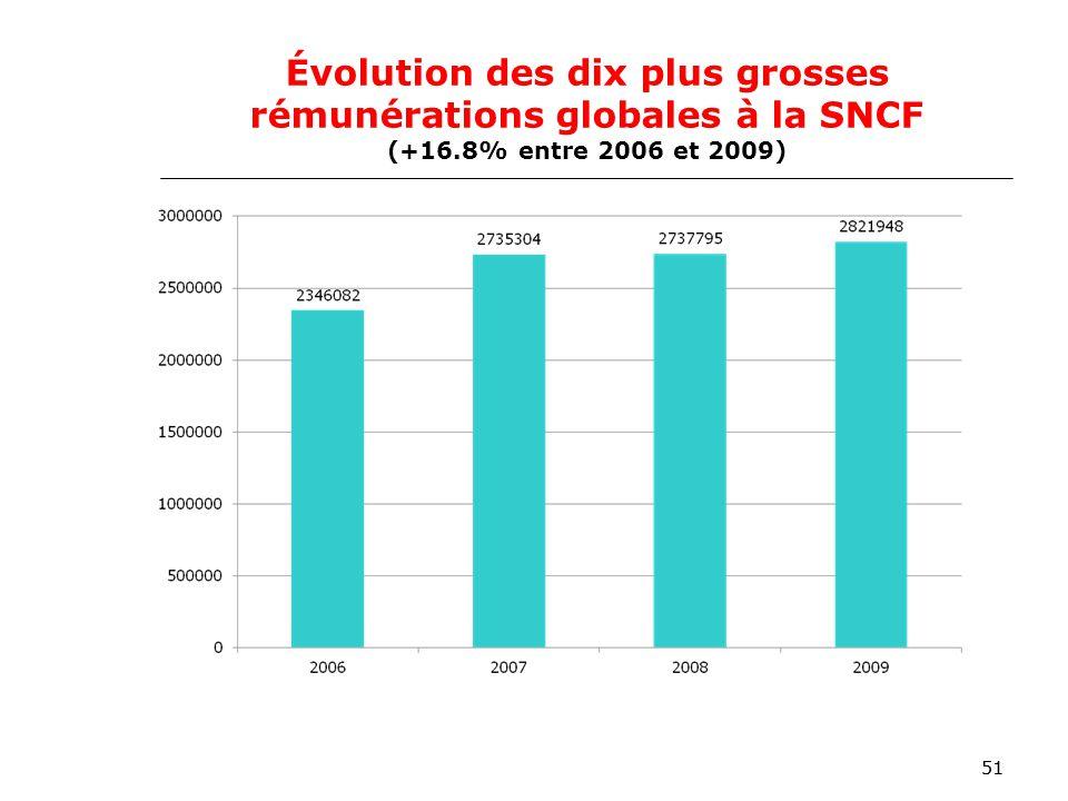 51 Évolution des dix plus grosses rémunérations globales à la SNCF (+16.8% entre 2006 et 2009)