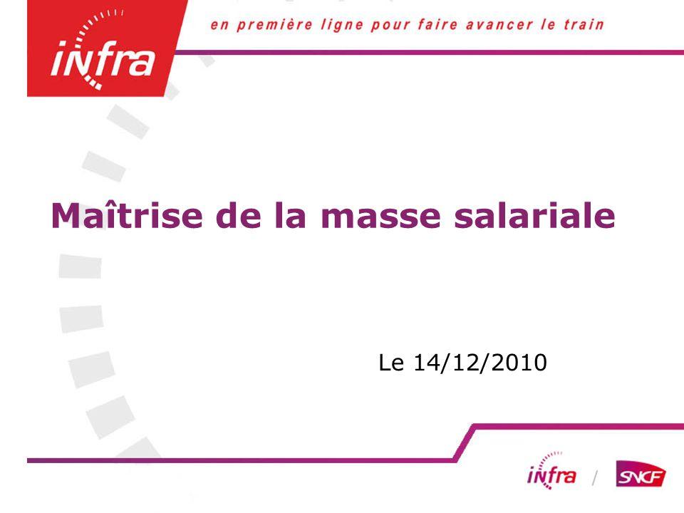 04/06/12 Maîtrise de la masse salariale Le 14/12/2010