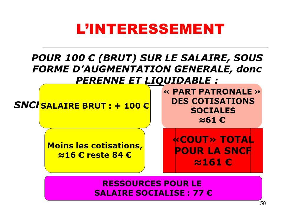 58 POUR 100 (BRUT) SUR LE SALAIRE, SOUS FORME DAUGMENTATION GENERALE, donc PERENNE ET LIQUIDABLE : Pour le salarié : Pour la SNCF : SALAIRE BRUT : + 100 « PART PATRONALE » DES COTISATIONS SOCIALES 61 Moins les cotisations, 16 reste 84 «COUT» TOTAL POUR LA SNCF 161 RESSOURCES POUR LE SALAIRE SOCIALISE : 77 LINTERESSEMENT