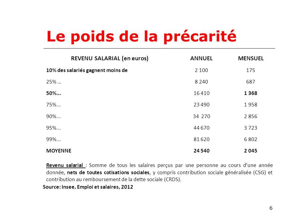 66 Le poids de la précarité REVENU SALARIAL (en euros)ANNUELMENSUEL 10% des salariés gagnent moins de2 100175 25% …8 240687 50%...16 4101 368 75%...23 4901 958 90%...34 2702 856 95%...44 6703 723 99%...81 6206 802 MOYENNE24 5402 045 Revenu salarial : Somme de tous les salaires perçus par une personne au cours dune année donnée, nets de toutes cotisations sociales, y compris contribution sociale généralisée (CSG) et contribution au remboursement de la dette sociale (CRDS).