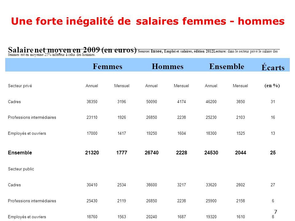 77 Une forte inégalité de salaires femmes - hommes Salaire net moyen en 2009 (en euros) Source: Insee, Emploi et salaires, édition 2012Lecture: dans le secteur privé le salaire des femmes est en moyenne 25% inférieur à celui des hommes.
