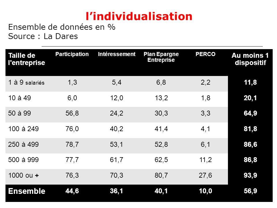 30 La France, le pays où le travail ne coûte pas si cher que cela.