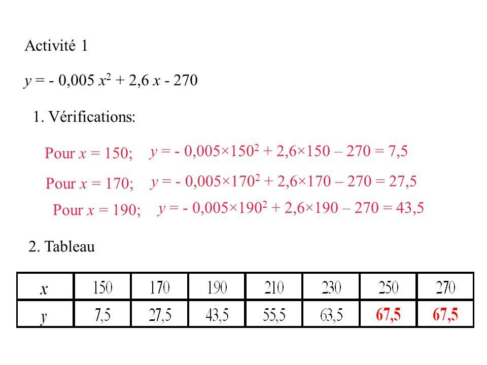 Activité 1 y = - 0,005 x 2 + 2,6 x - 270 1.