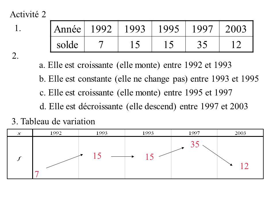 Activité 2 1.2. b. Elle est constante (elle ne change pas) entre 1993 et 1995 c.
