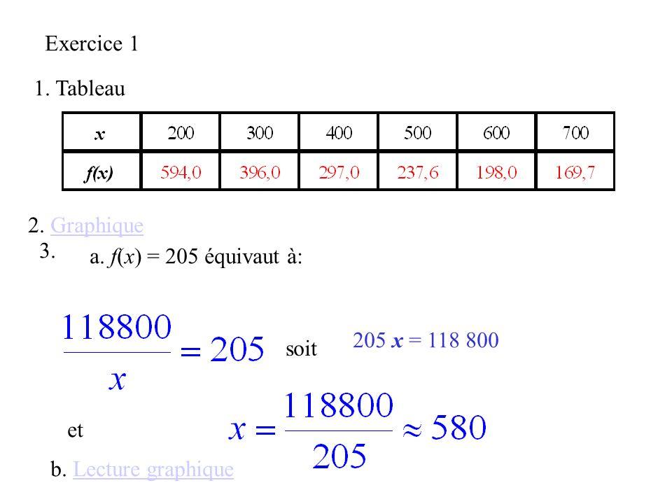 Exercice 1 1.Tableau 2. GraphiqueGraphique 3. a. f(x) = 205 équivaut à: soit 205 x = 118 800 et b.