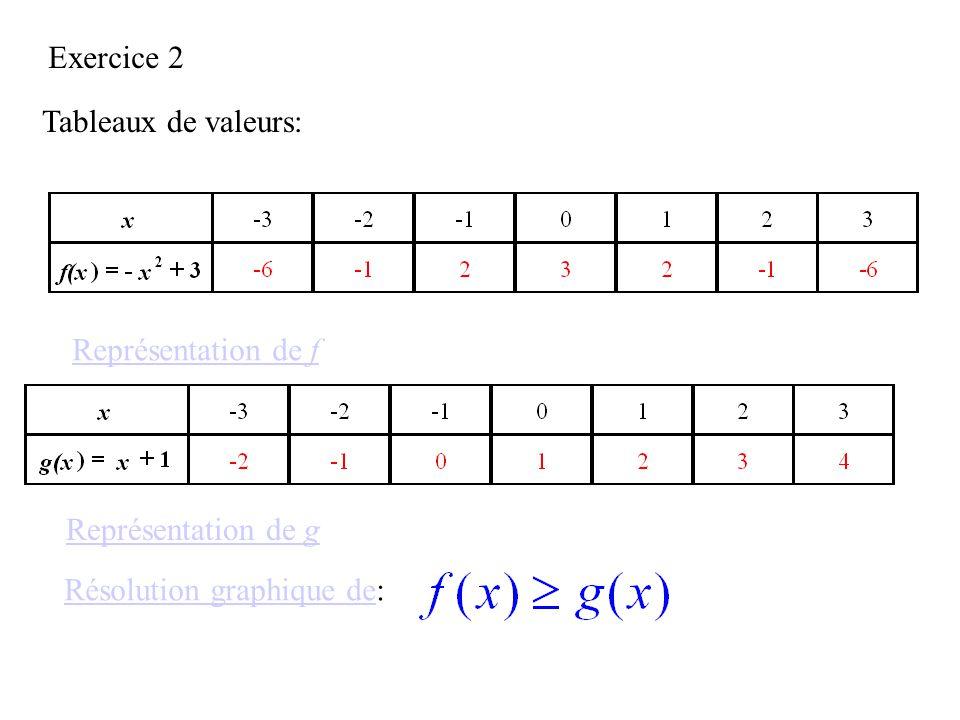 Exercice 2 Tableaux de valeurs: Représentation de f Représentation de g Résolution graphique deRésolution graphique de: