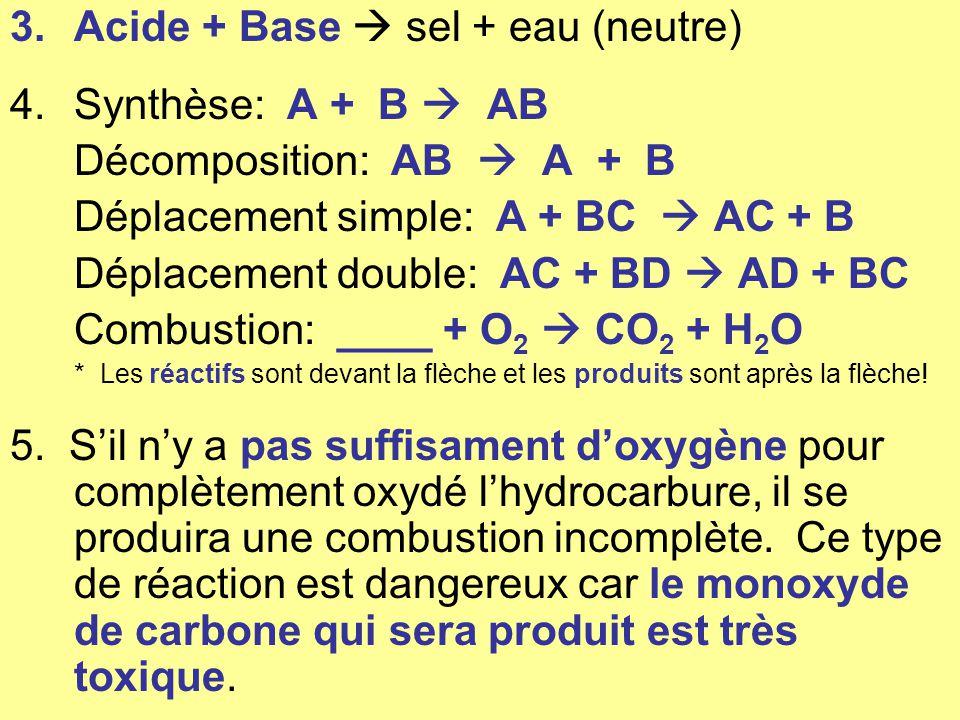 3.Acide + Base sel + eau (neutre) 4.Synthèse: A + B AB Décomposition: AB A + B Déplacement simple: A + BC AC + B Déplacement double: AC + BD AD + BC C