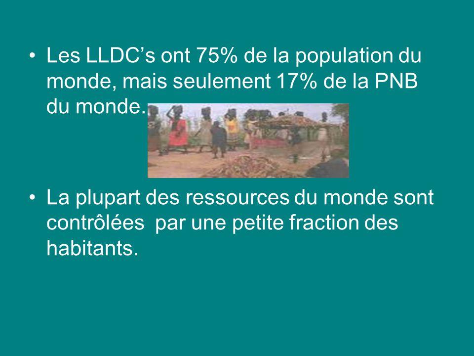 Les LLDCs ont 75% de la population du monde, mais seulement 17% de la PNB du monde. La plupart des ressources du monde sont contrôlées par une petite