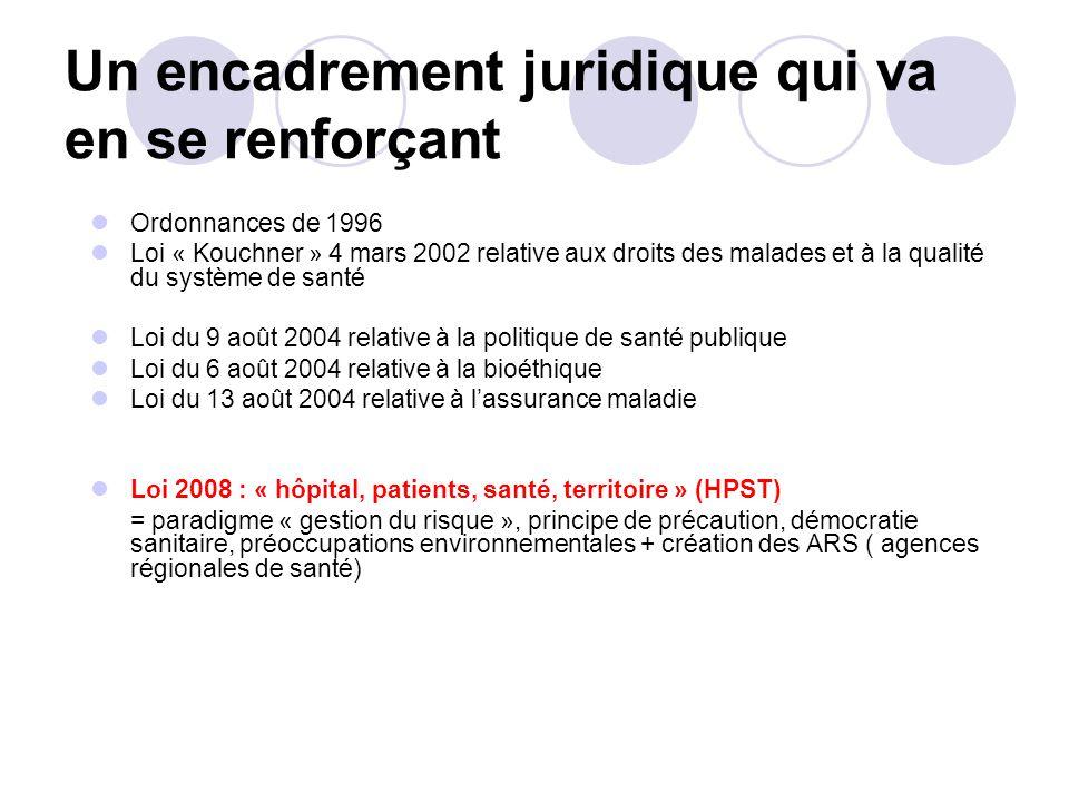 Un encadrement juridique qui va en se renforçant Ordonnances de 1996 Loi « Kouchner » 4 mars 2002 relative aux droits des malades et à la qualité du s