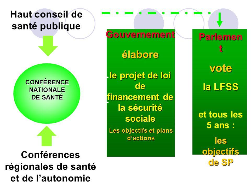 Haut conseil de santé publique CONFÉRENCE NATIONALE DE SANTÉ Gouvernementélabore le projet de loi de financement de la sécurité sociale Conférences ré