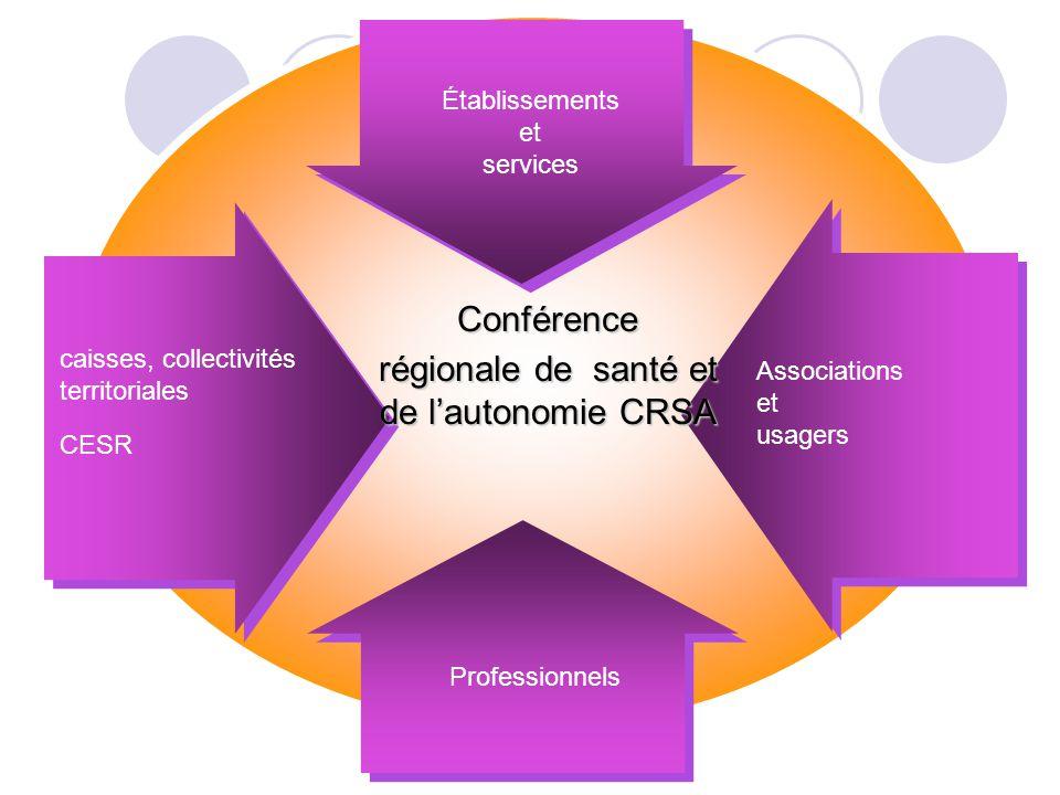 Établissements et services caisses, collectivités territoriales CESR Professionnels Conférence régionale de santé et de lautonomie CRSA Associations e