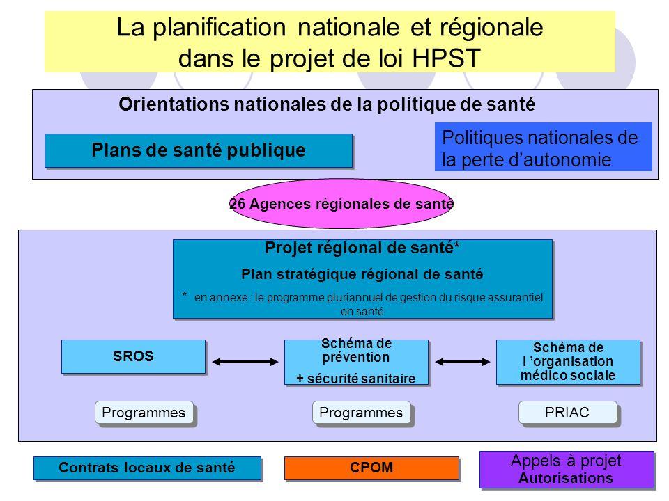 La planification nationale et régionale dans le projet de loi HPST Orientations nationales de la politique de santé Plans de santé publique Politiques