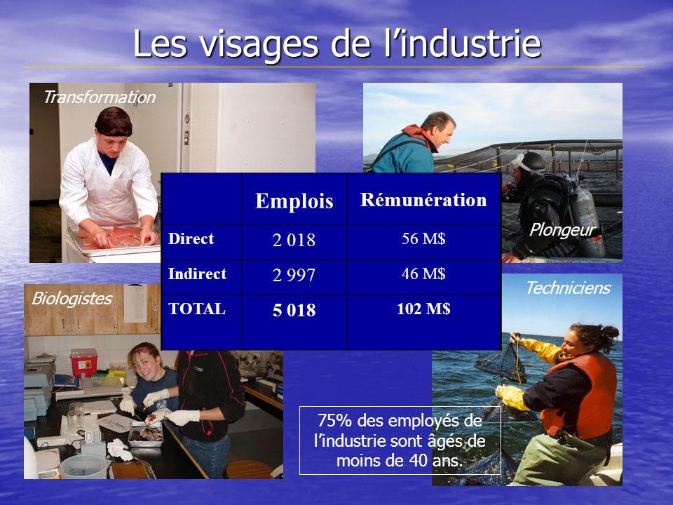 Les visages de lindustrie Transformation Plongeur Techniciens Biologistes Emplois Rémunération Direct 2 018 56 M$ Indirect 2 997 46 M$ TOTAL 5 018 102 M$ 75% des employés de lindustrie sont âgés de moins de 40 ans.