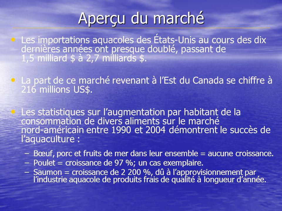Aperçu du marché Les importations aquacoles des États-Unis au cours des dix dernières années ont presque doublé, passant de 1,5 milliard $ à 2,7 milliards $.