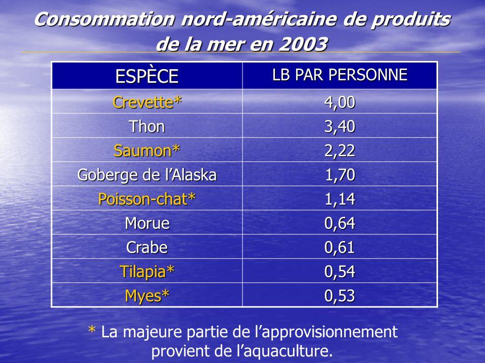 Consommation nord-américaine de produits de la mer en 2003 ESPÈCE LB PAR PERSONNE Crevette*4,00 Thon3,40 Saumon*2,22 Goberge de lAlaska 1,70 Poisson-chat*1,14 Morue0,64 Crabe0,61 Tilapia*0,54 Myes*0,53 * La majeure partie de lapprovisionnement provient de laquaculture.