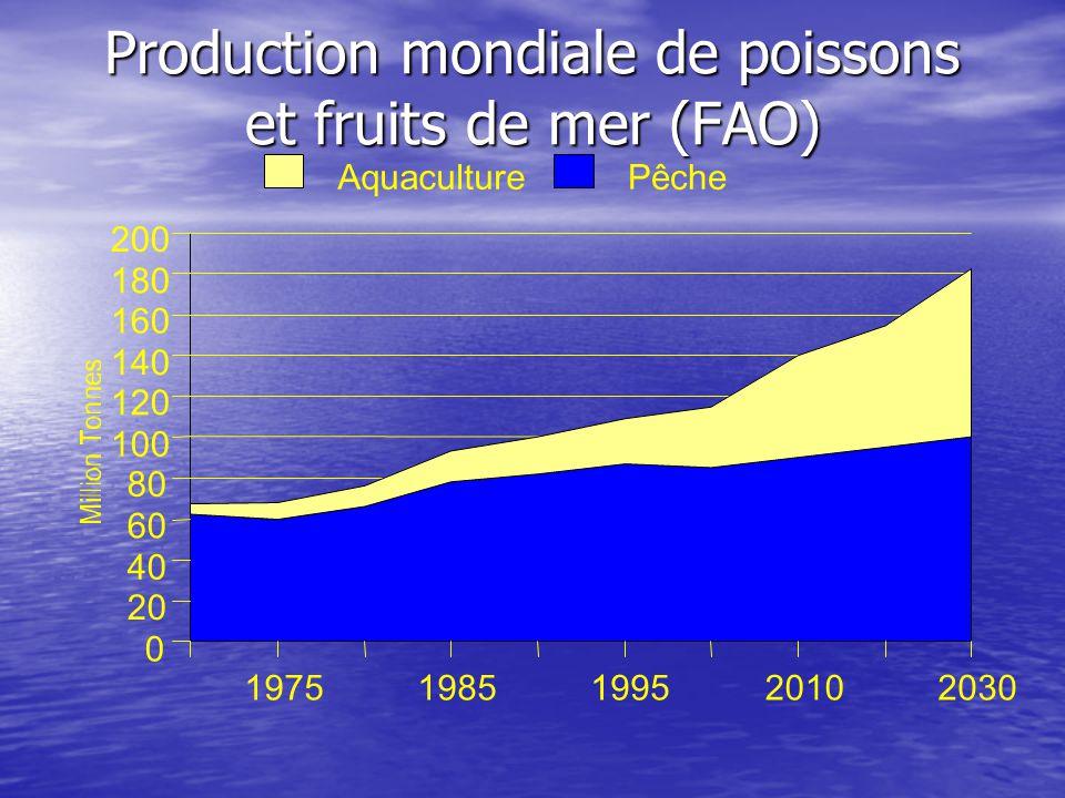 Profil économique Laquaculture dans lEst du Canada PEI