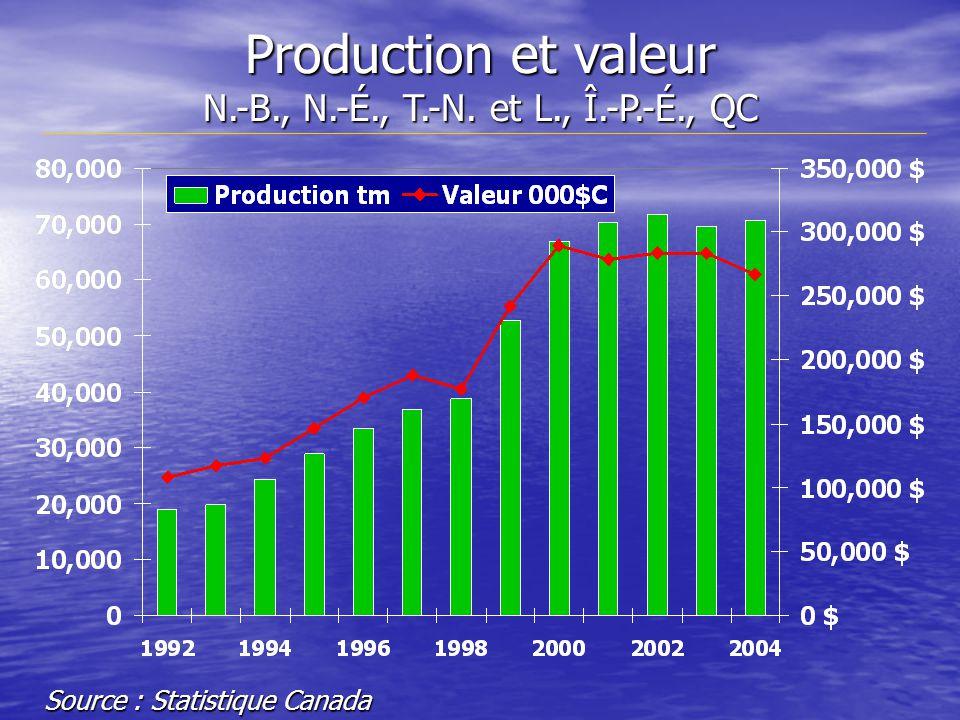 Production et valeur N.-B., N.-É., T.-N. et L., Î.-P.-É., QC Source : Statistique Canada