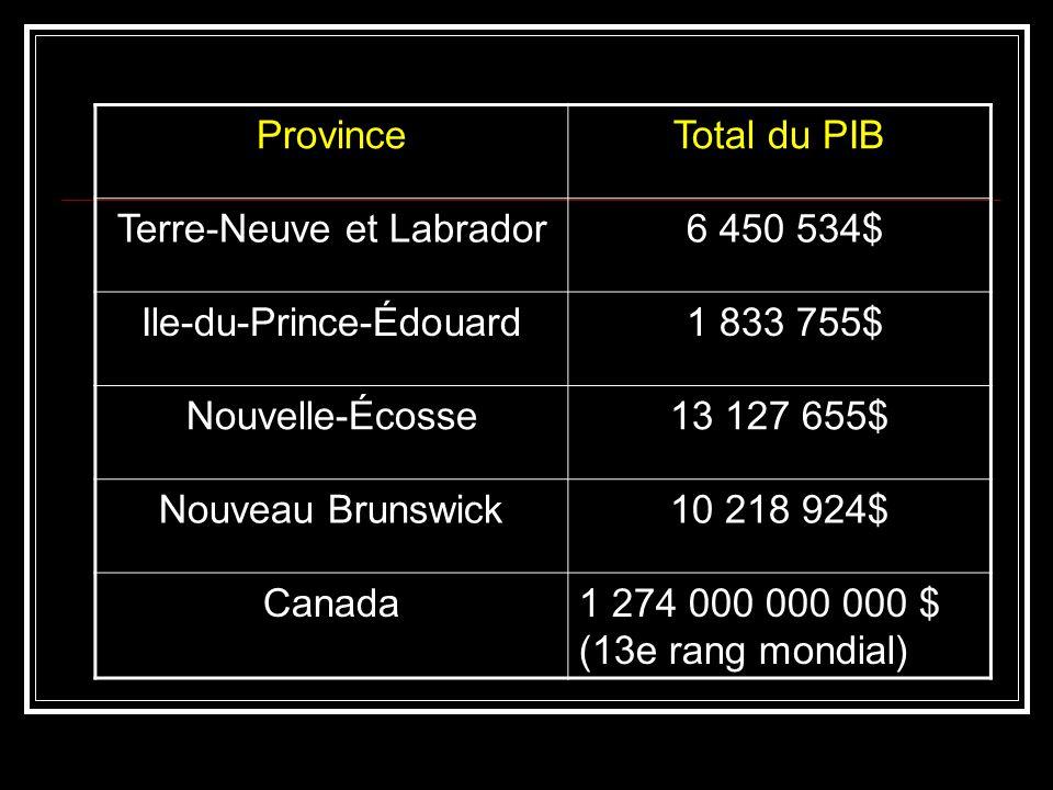 ProvinceTotal du PIB Terre-Neuve et Labrador 6 450 534$ Ile-du-Prince-Édouard 1 833 755$ Nouvelle-Écosse13 127 655$ Nouveau Brunswick10 218 924$ Canad