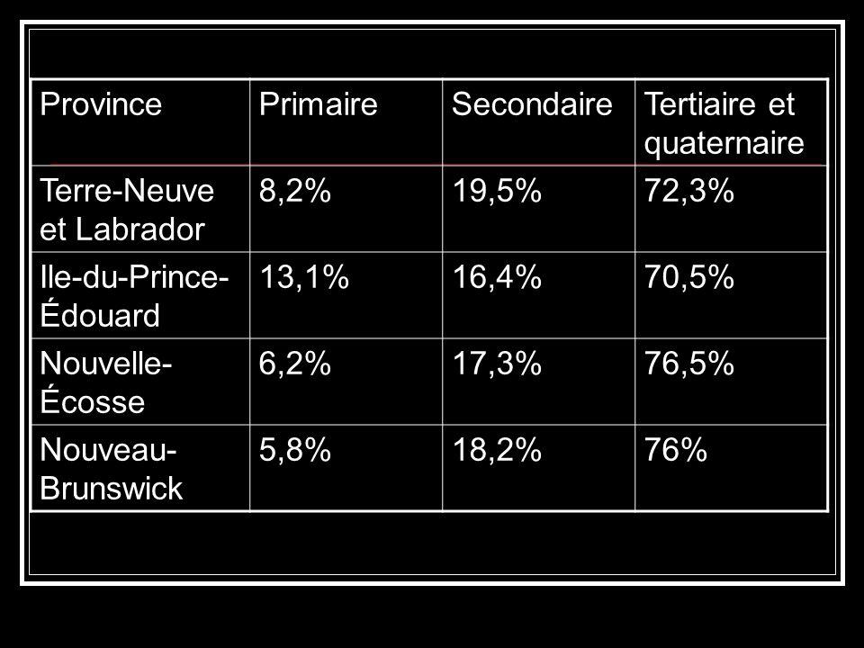 ProvincePrimaireSecondaireTertiaire et quaternaire Terre-Neuve et Labrador 8,2%19,5%72,3% Ile-du-Prince- Édouard 13,1%16,4%70,5% Nouvelle- Écosse 6,2%