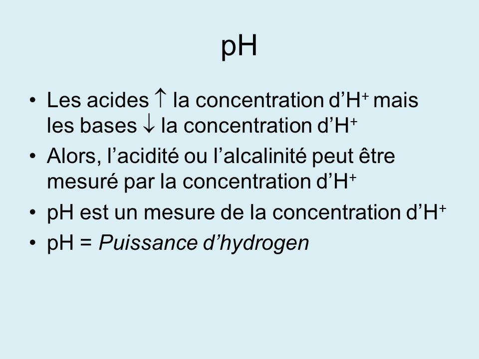 pH Les acides la concentration dH + mais les bases la concentration dH + Alors, lacidité ou lalcalinité peut être mesuré par la concentration dH + pH