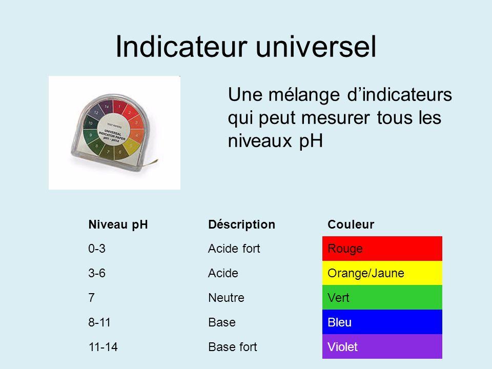 Indicateur universel Niveau pHDéscriptionCouleur 0-3Acide fortRouge 3-6AcideOrange/Jaune 7NeutreVert 8-11BaseBleu 11-14Base fortViolet Une mélange din