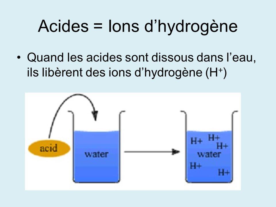 Importante: Un acide fort libère beaucoup dH + Un acide faible libère peu dH + Un acide dilué a beaucoup de l eau et une petite quantité d acide Un acide concentré a beaucoup de dacide et une petite quantité de leau – soyez prudent!