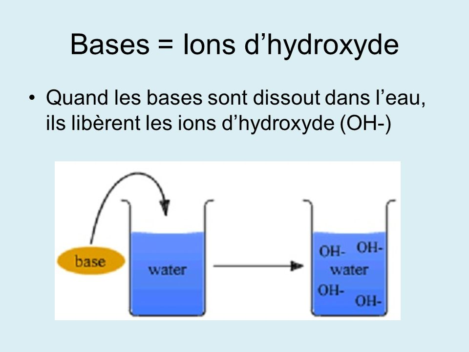 Bases = Ions dhydroxyde Quand les bases sont dissout dans leau, ils libèrent les ions dhydroxyde (OH-)