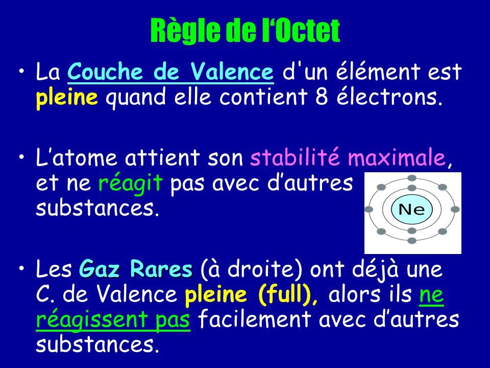 Règle de lOctet La Couche de Valence d'un élément est pleine quand elle contient 8 électrons. Latome attient son stabilité maximale, et ne réagit pas