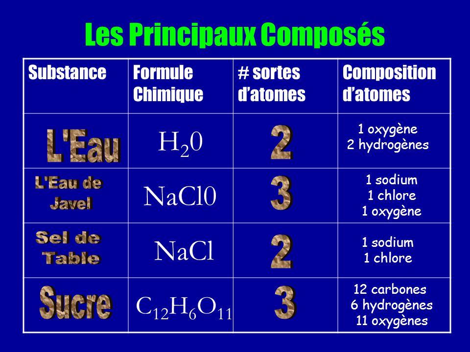 Les Principaux Composés SubstanceFormule Chimique # sortes datomes Composition datomes H20H20 1 oxygène 2 hydrogènes NaCl0 1 sodium 1 chlore 1 oxygène NaCl 1 sodium 1 chlore C 12 H 6 O 11 12 carbones 6 hydrogènes 11 oxygènes