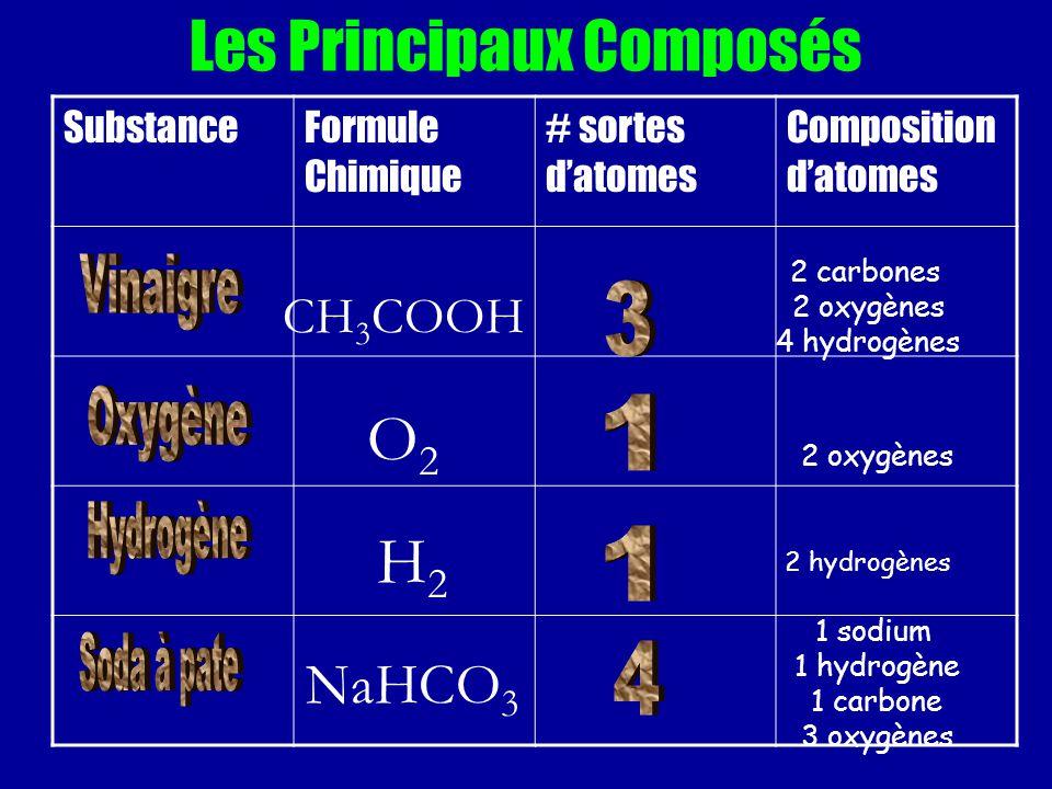 Les Principaux Composés SubstanceFormule Chimique # sortes datomes Composition datomes CH 3 COOH 2 carbones 2 oxygènes 4 hydrogènes O2O2 2 oxygènes H2H2 2 hydrogènes NaHCO 3 1 sodium 1 hydrogène 1 carbone 3 oxygènes