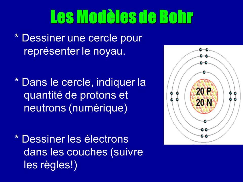 Les Modèles de Bohr * Dessiner une cercle pour représenter le noyau. * Dans le cercle, indiquer la quantité de protons et neutrons (numérique) * Dessi