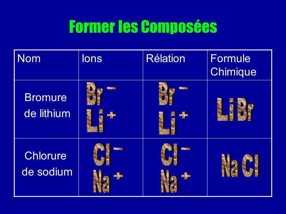 Former les Composées NomIonsRélationFormule Chimique Bromure de lithium Chlorure de sodium
