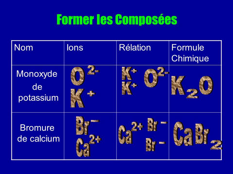 Former les Composées NomIonsRélationFormule Chimique Monoxyde de potassium Bromure de calcium