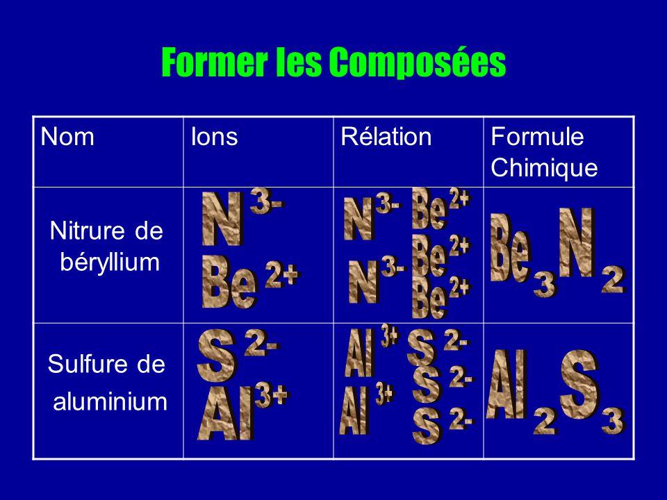 Former les Composées NomIonsRélationFormule Chimique Nitrure de béryllium Sulfure de aluminium