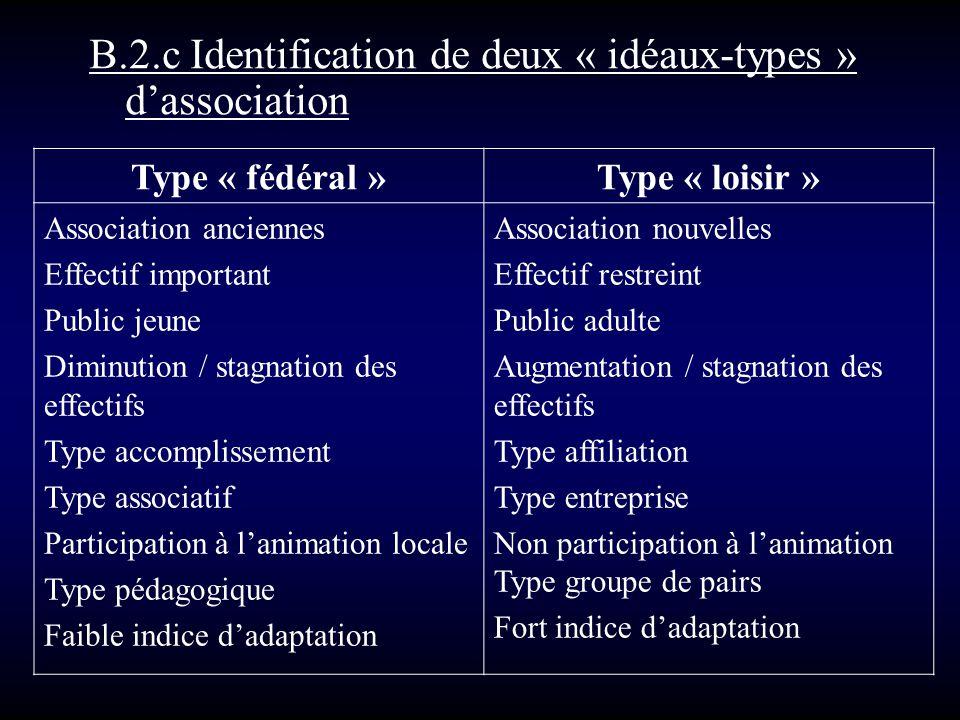 B.2.c Identification de deux « idéaux-types » dassociation Type « fédéral »Type « loisir » Association anciennes Effectif important Public jeune Dimin
