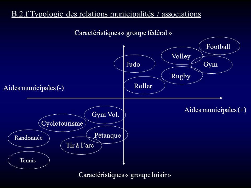 B.2.f Typologie des relations municipalités / associations Caractéristiques « groupe fédéral » Aides municipales (-) Volley Aides municipales (+) Cara