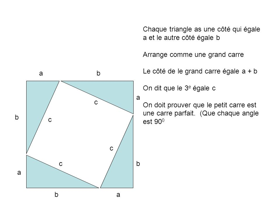 Chaque triangle as une côté qui égale a et le autre côté égale b Arrange comme une grand carre Le côté de le grand carre égale a + b On dit que le 3 e