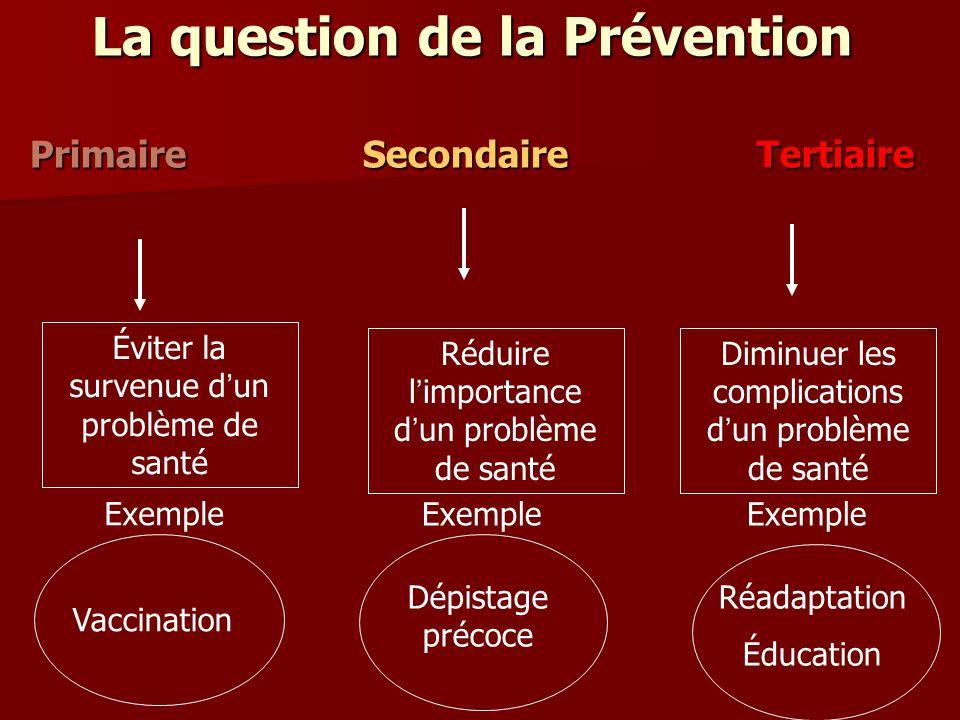 La question de la Prévention Primaire Secondaire Tertiaire Éviter la survenue d un problème de santé Vaccination Exemple Réduire l importance d un pro